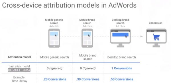 time decay adwords modeling